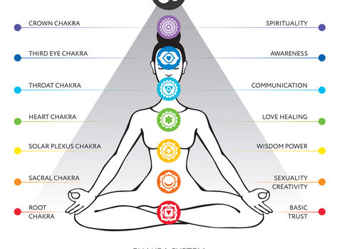 Chakras, a holistic 7-steps approach to balance and wellbeing